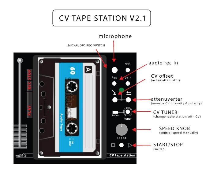 CV tape station infosheet eurorack module